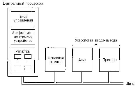 Блок управления отвечает за вызов команд из памяти и определение...  Рисунок 2.1 - .  Схема устройства компьютера с...