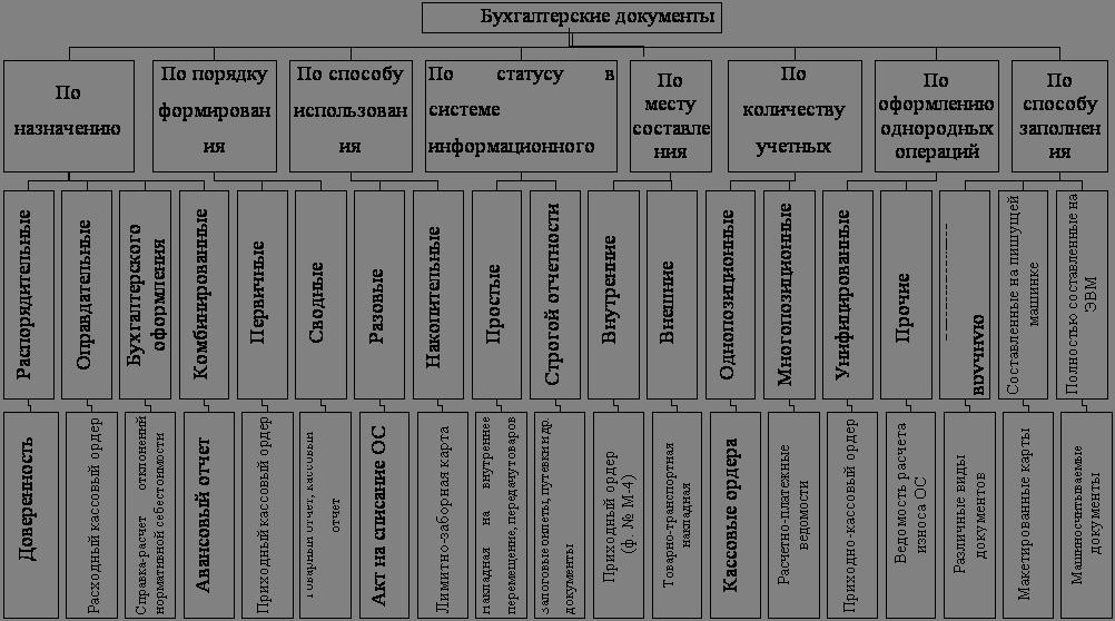 понятие о документах. требования к первичным учетным документам шпаргалка