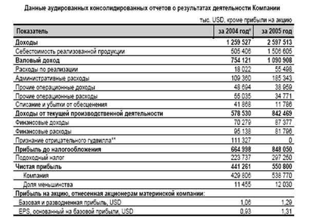 Акции черкизово форум акции московской бирже форум