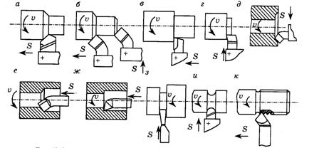 модуль чпу токарная обработка