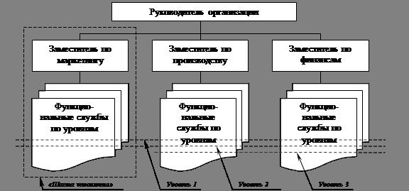 Рис 1 линейно функциональная