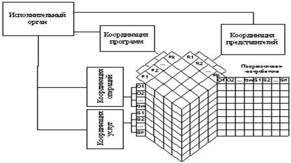 структуры объемная схема