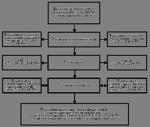 таможенное оформление подакцизных товаров дипломная поддерживал